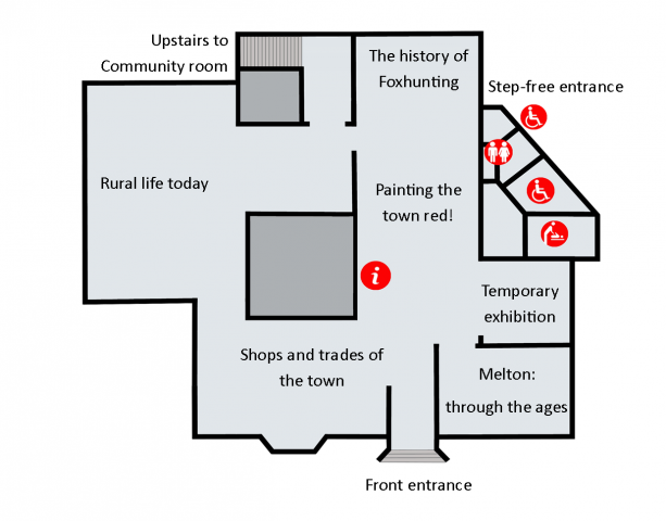 The layout of the ground floor of Melton Carnegie Museum, showing the galleries for Melton Through the Ages, Shops and Trades, Rural Life, Painting the Town Red, and the History of Foxhunting.